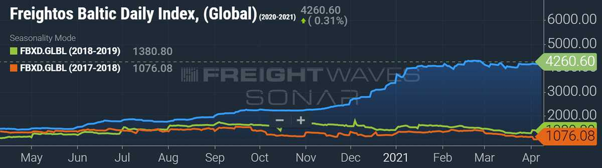 spot container freight rates data