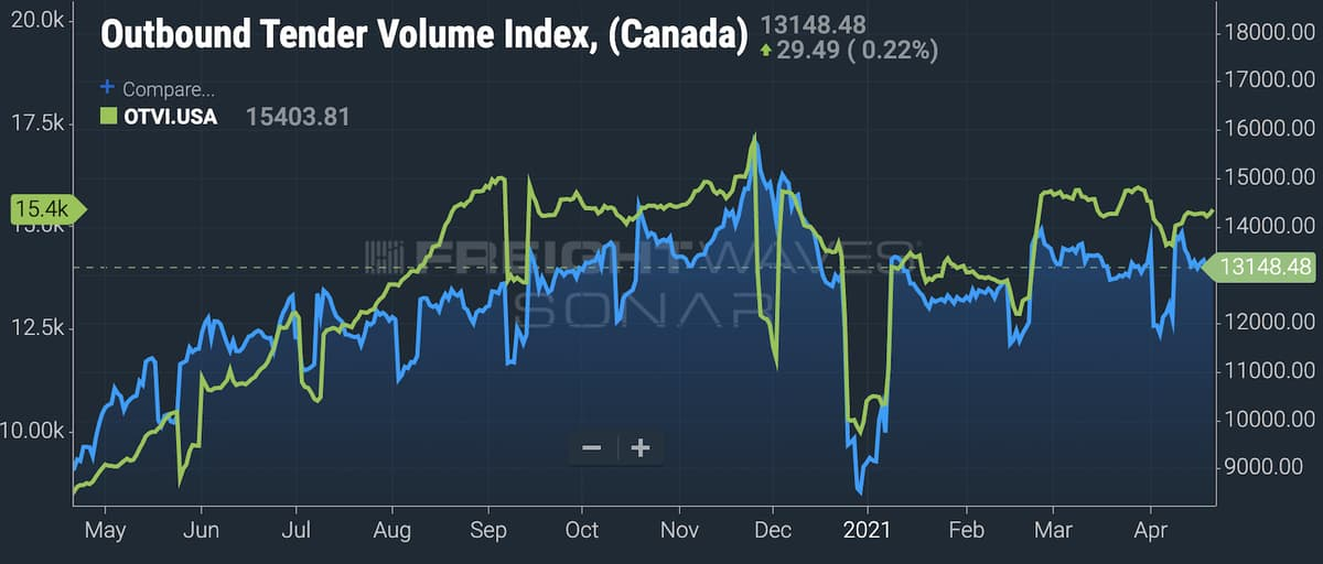 A chart showing Canadian truckload volumes compared to the U.S.