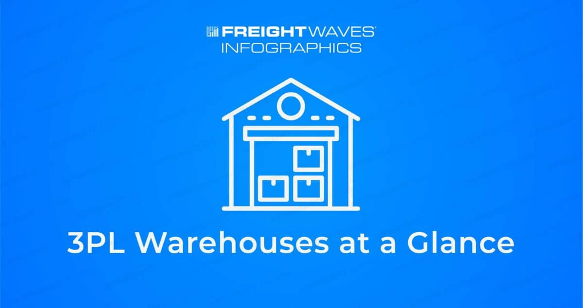 Daily Infographic: 3PL Warehouses at a Glance