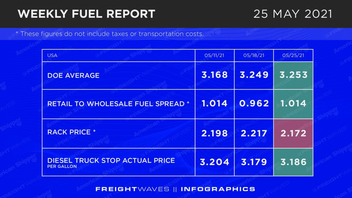 Weekly Fuel Report: May 25, 2021