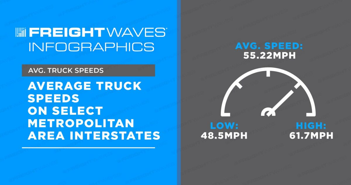 Daily Infographic: Average Truck Speeds on Select Metropolitan Area Interstates