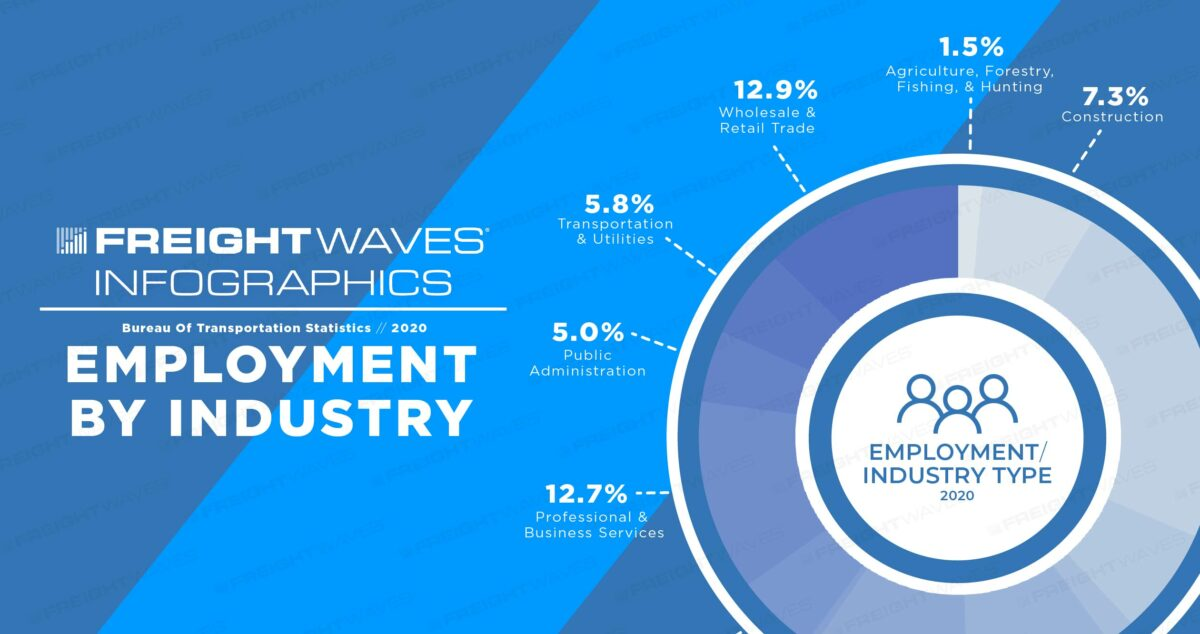 Daily Infographic: Employment by Industry