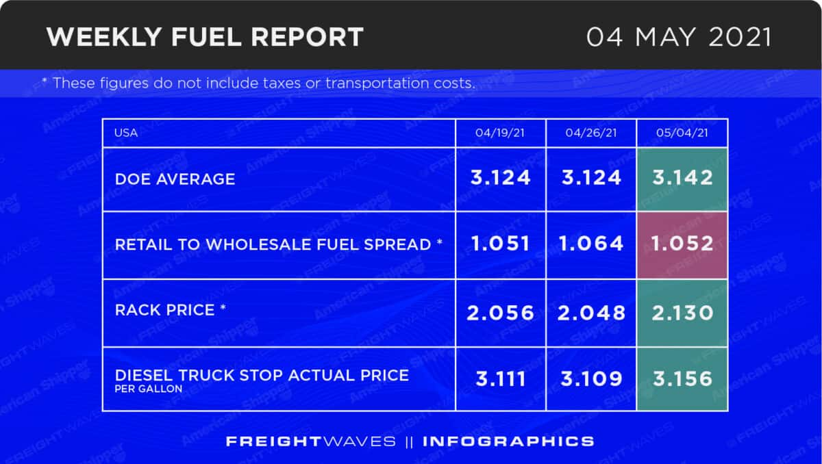 Weekly Fuel Report: May 4, 2021