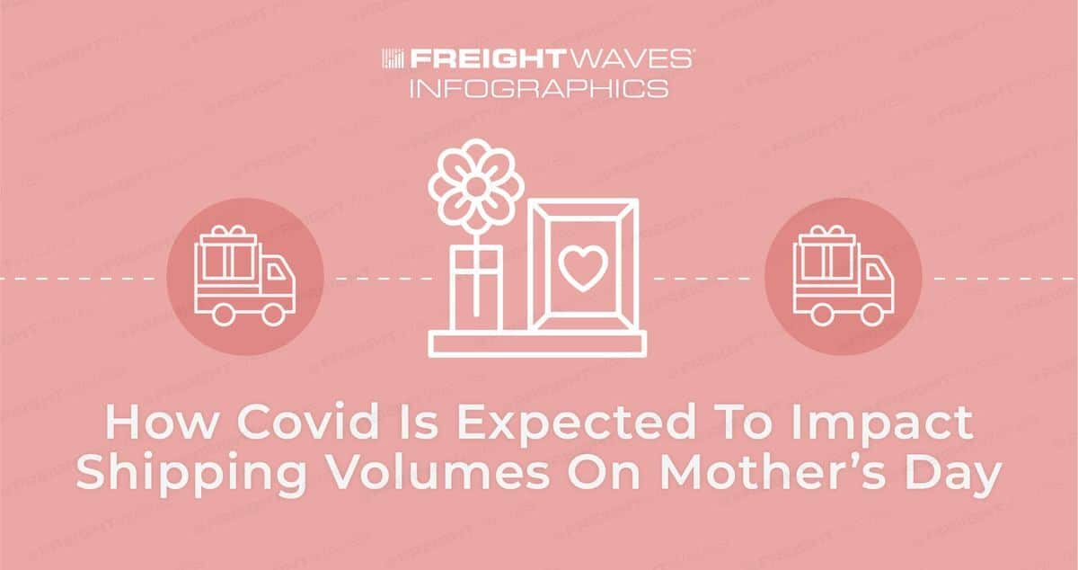 Daily Infographic: How Covid Is Expected To Impact Shipping Volumes On Mother's Day