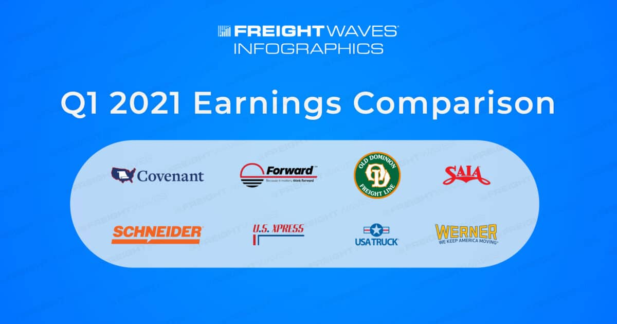 Daily Infographic: Q1 2021 Earnings Comparison