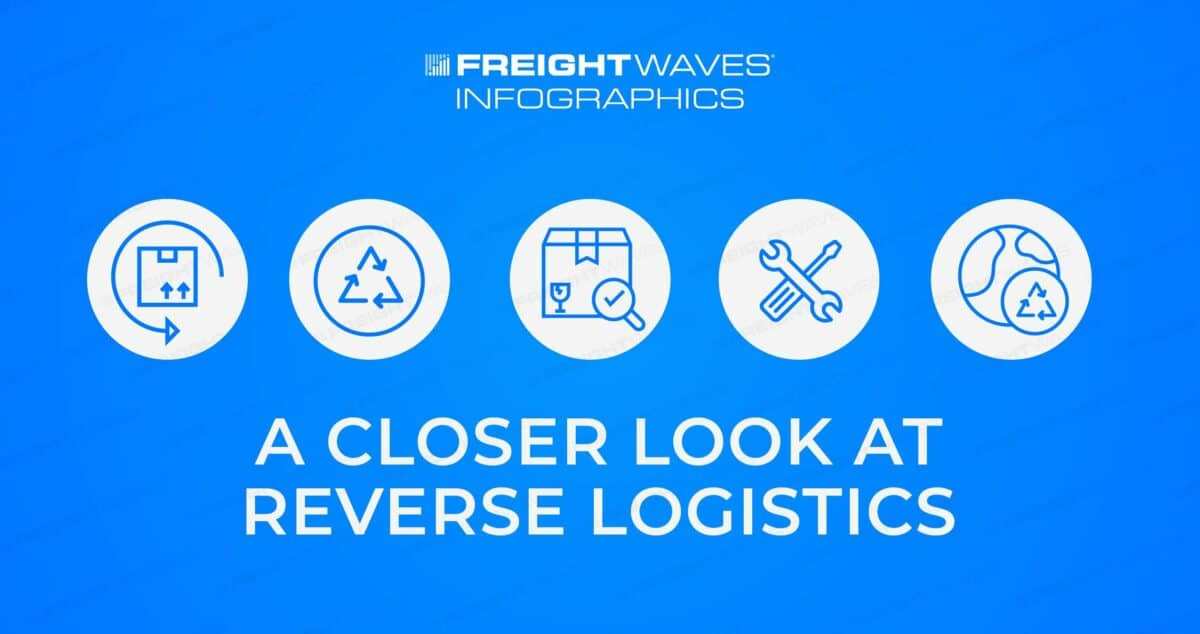 Daily Infographic: A Closer Look at Reverse Logistics