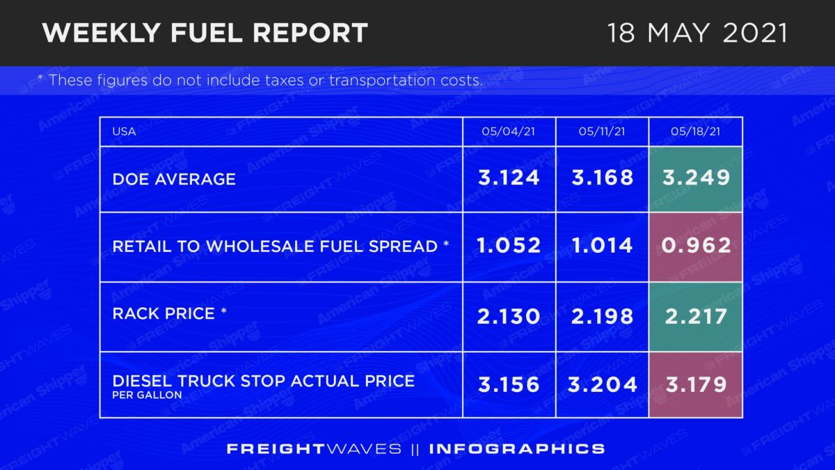 Weekly Fuel Report: May 18, 2021