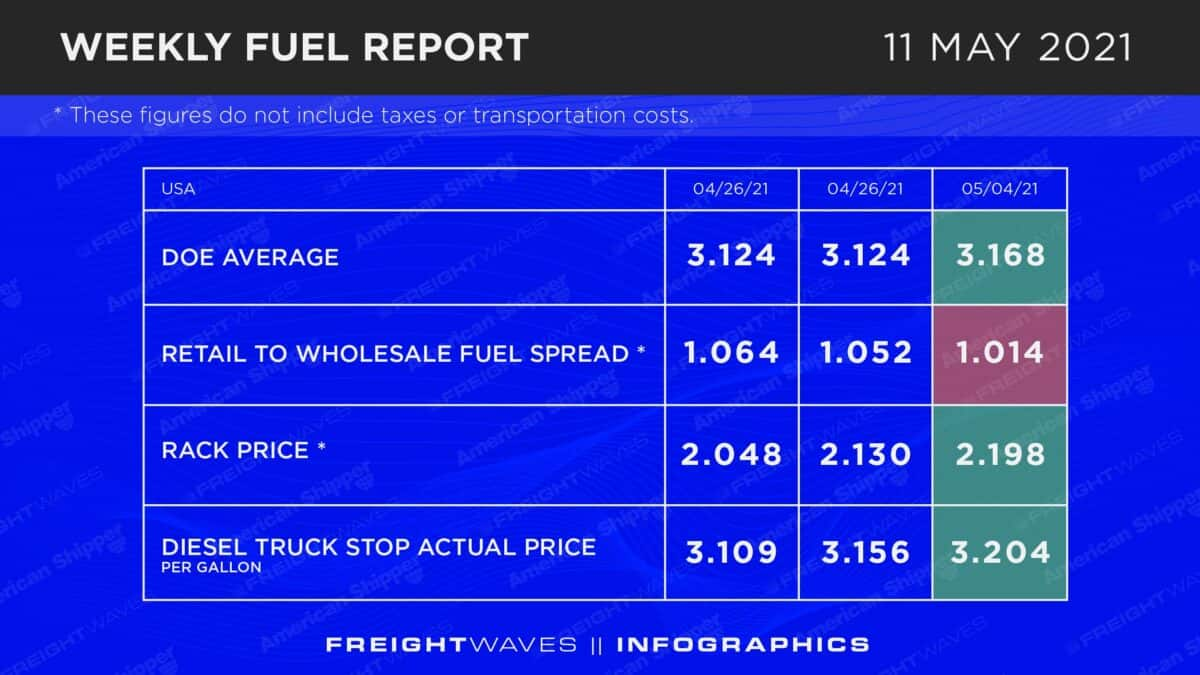 Weekly Fuel Report: May 11, 2021