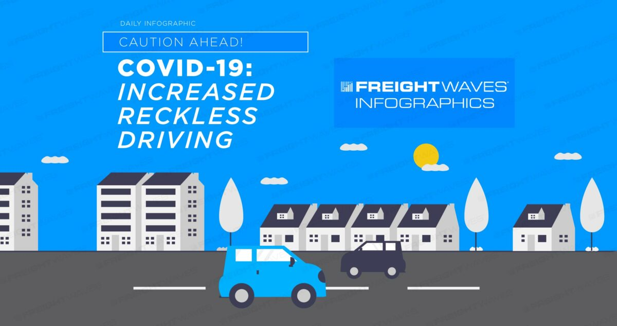 Daily Infographic: COVID-19 and Increased Reckless Driving