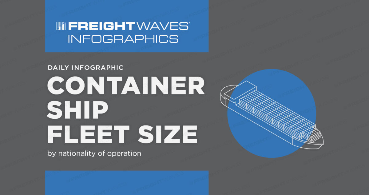 Daily Infographic: Container Ship Fleet Size