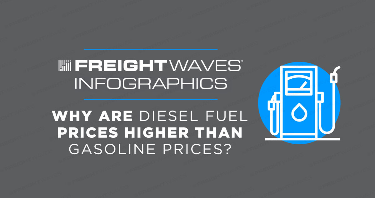 Daily Infographic: Why Are Diesel Fuel Prices Higher Than Gasoline Prices?