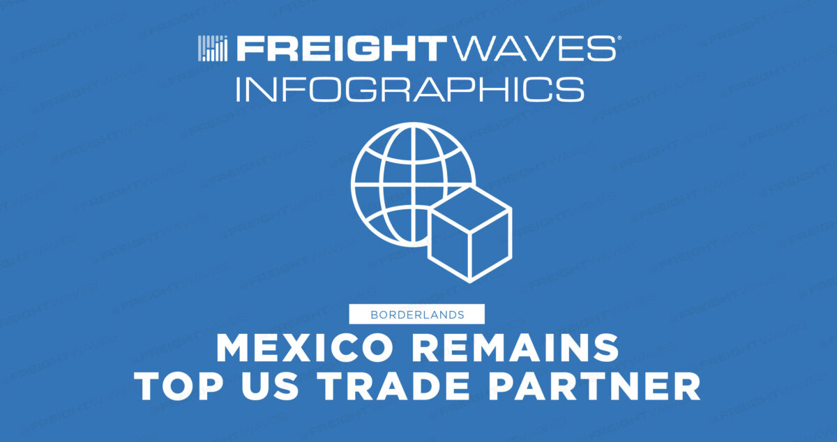 Daily Infographic: Mexico Remains Top US Trade Partner