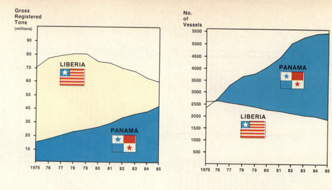 FreightWaves Flashback: Whose flag is the most convenient?
