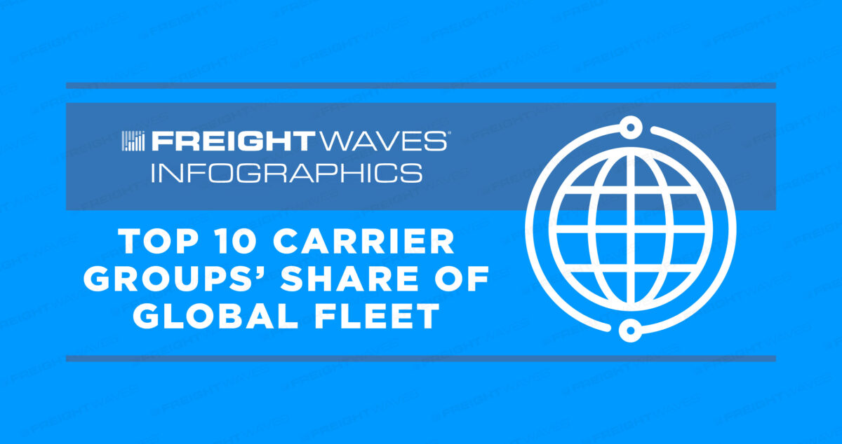 Daily Infographic: Top 10 Carrier Groups' Share of Global Fleet