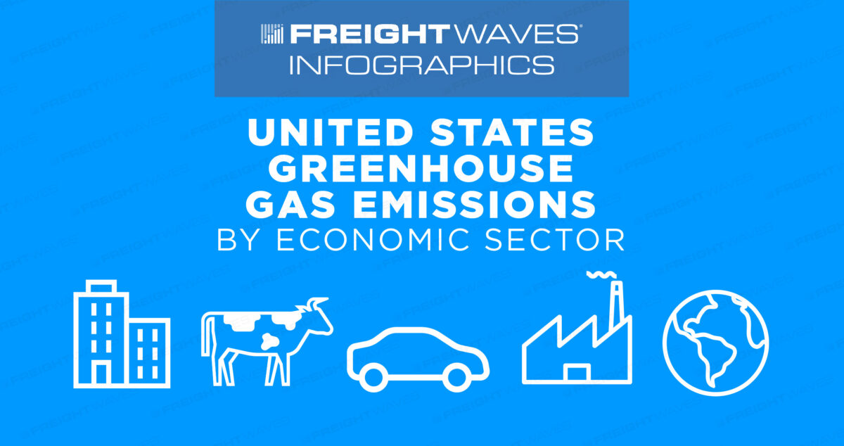 Daily Infographic: United States Greenhouse Gas Emissions by Economic Sector
