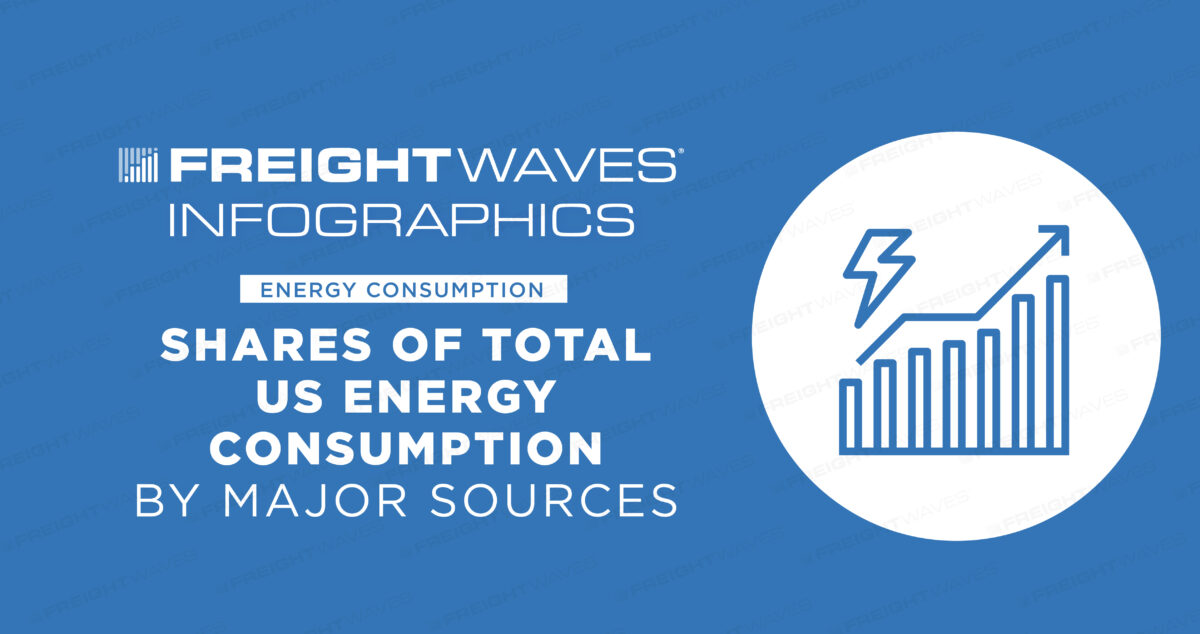 Daily Infographic: Shares of Total US Energy Consumption
