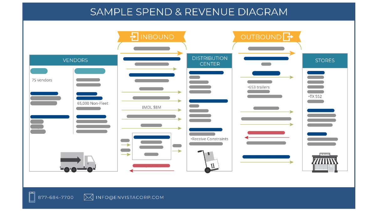 White Paper: Find The Money: How A Transportation Spend & Revenue Diagram Can Help