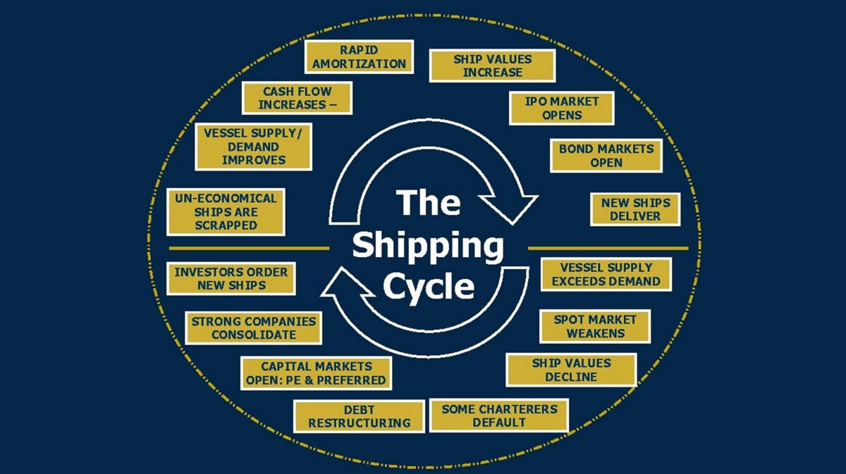 What is the shipping cycle — and can it ever be tamed?