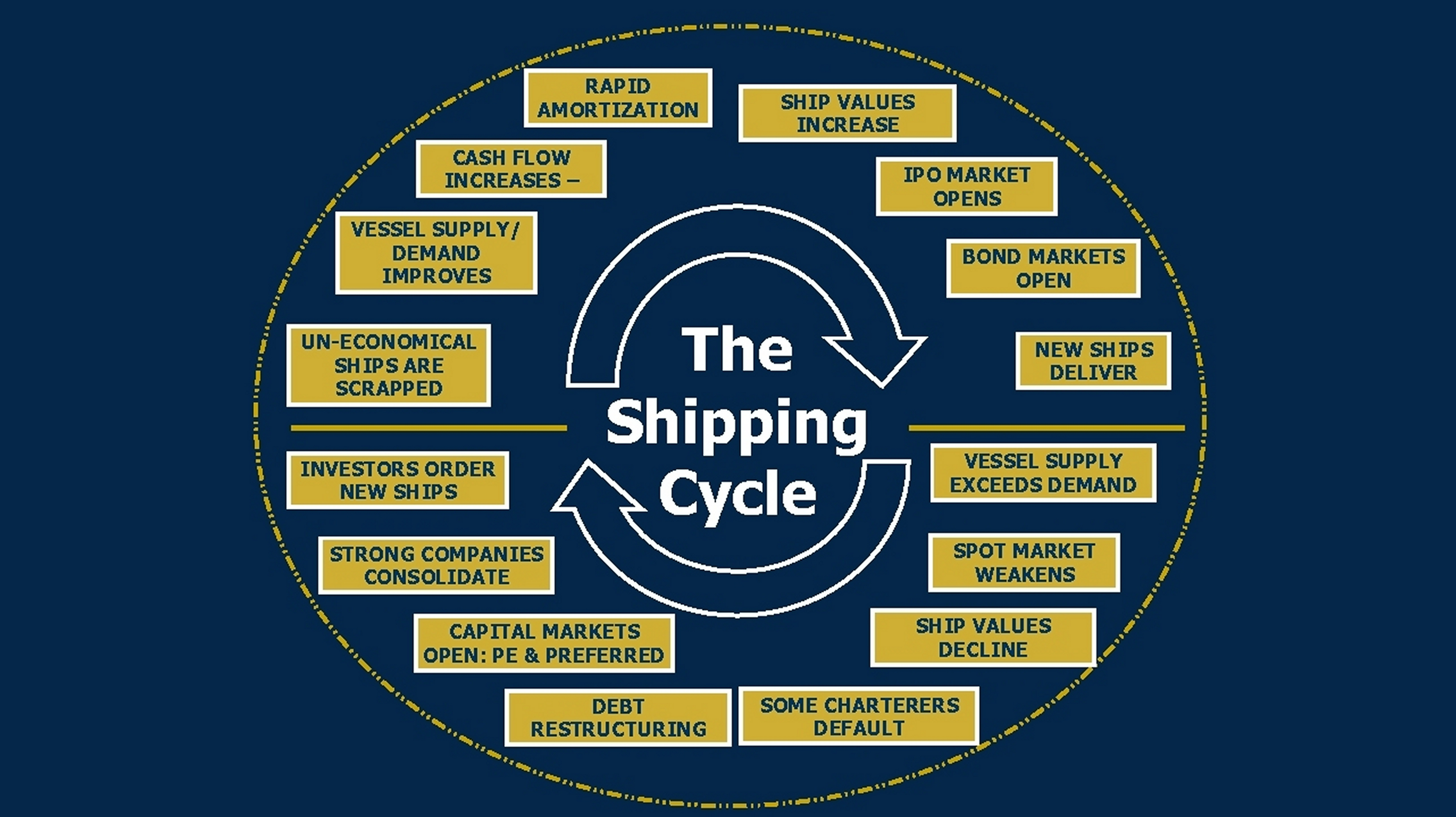 shipping cycle