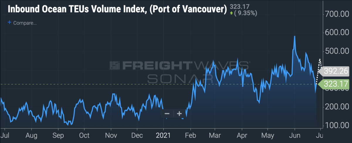 A graph showing booked inbound container volumes at the Port of Vancouver.
