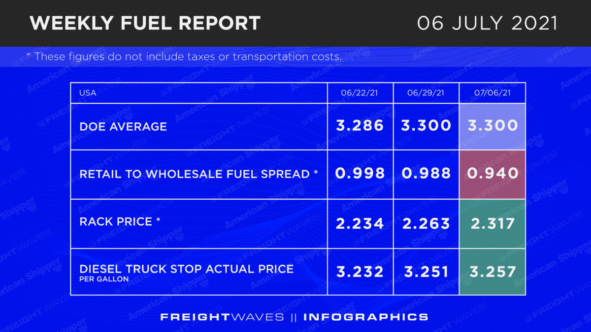 Weekly Fuel Report: July 7, 2021