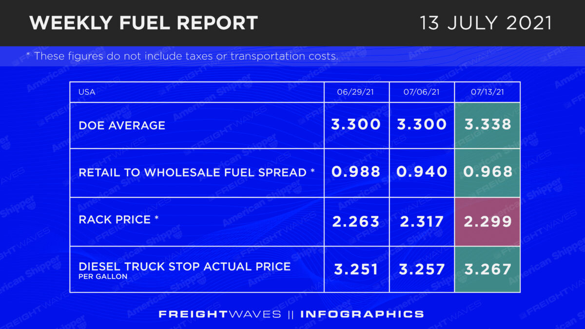 Weekly Fuel Report: July 13, 2021