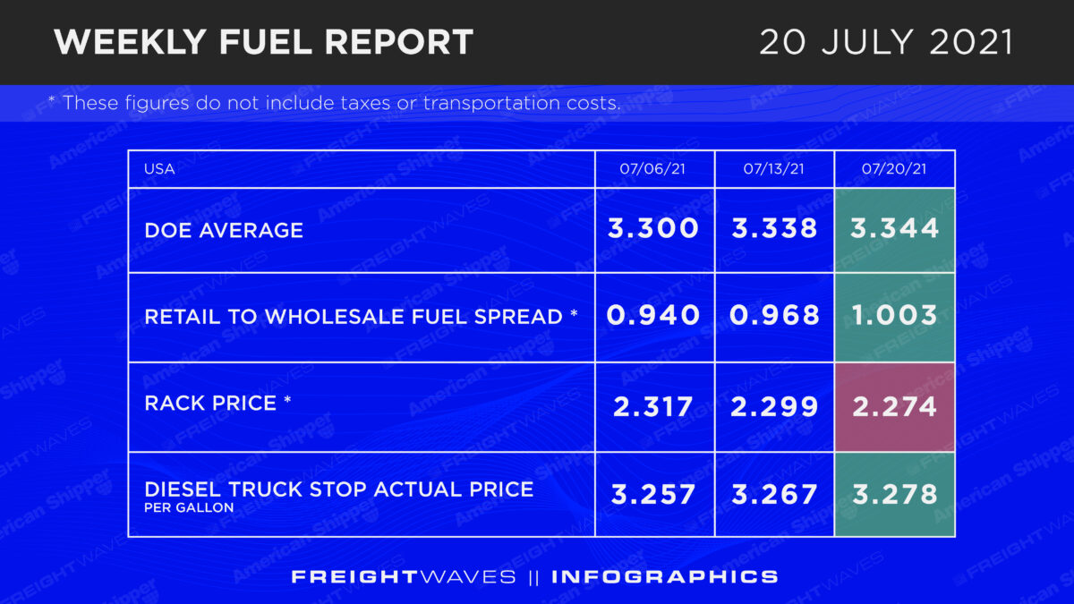 Weekly Fuel Report: July 20, 2021