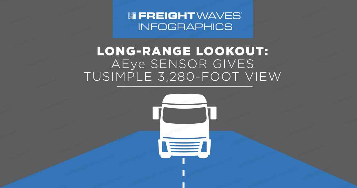 Daily Infographic: LONG-RANGE LOOKOUT: AEye sensor gives TuSimple 3,280-foot view