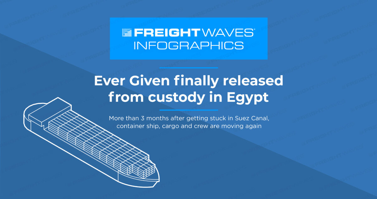 Daily Infographic: Ever Given finally released from custody in Egypt