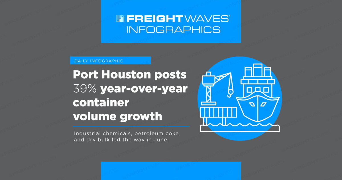 Daily Infographic: Port Houston posts 39% year-over-year container volume growth