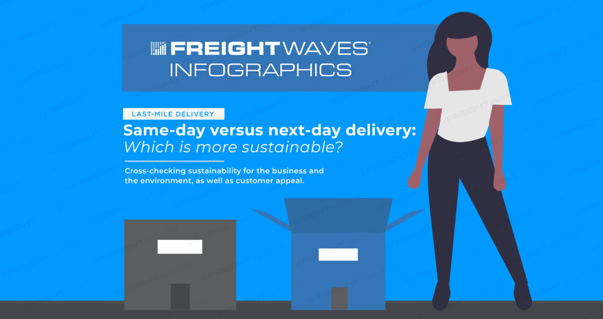 Daily Infographic: Same-day versus next-day delivery: Which is more sustainable?