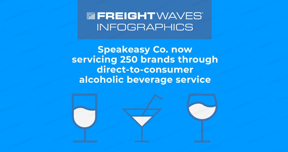Daily Infographic: Speakeasy Co. now servicing 250 brands through direct-to-consumer alcoholic beverage service