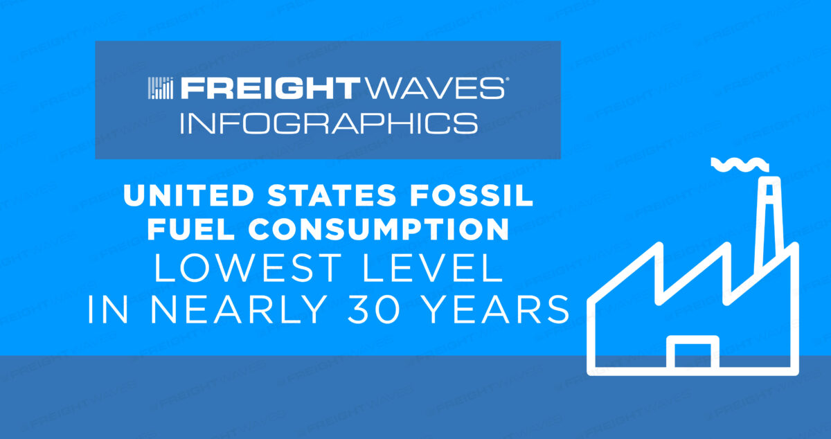 Daily Infographic: United States Fossil Fuel Consumption Lowest Level in Nearly 30 years