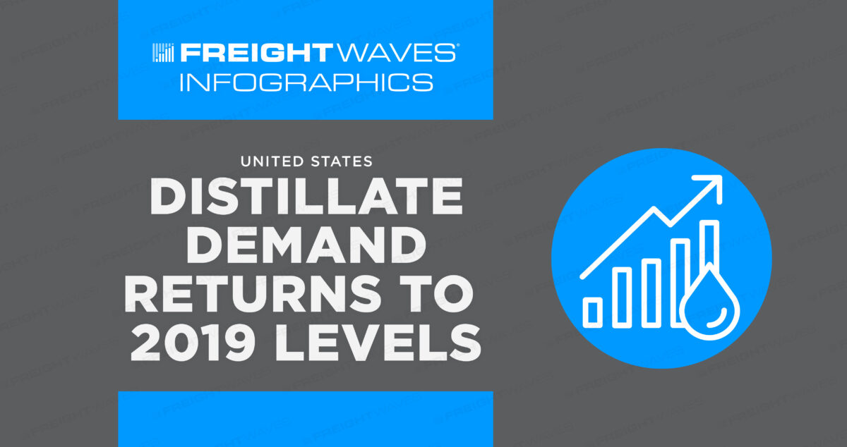 Daily Infographic: United States Distillate Demand