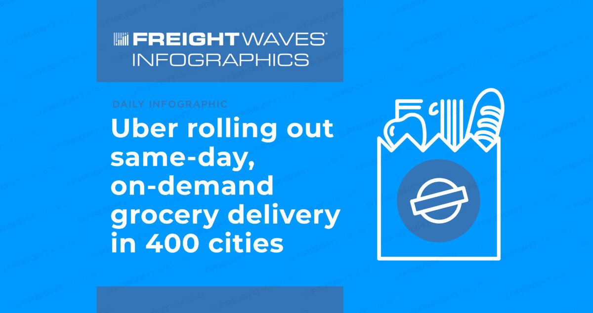 Daily Infographic: Uber rolling out same-day, on-demand grocery delivery in 400 cities