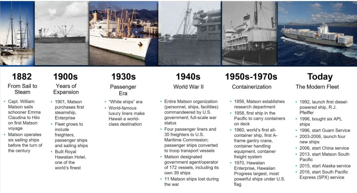 A timeline of Matson's involvement in Hawaii. (Image: Historic Hawaii Foundation)