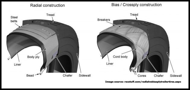 Differences between bias-ply and radial tires. (Image: OTR Wheel Engineering)