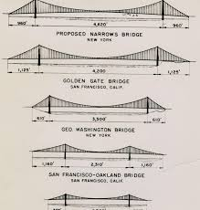 """Drawings of key U.S. bridges, with the proposed """"Narrows Bridge"""" at top. (Image: Brooklyn Public Library)"""