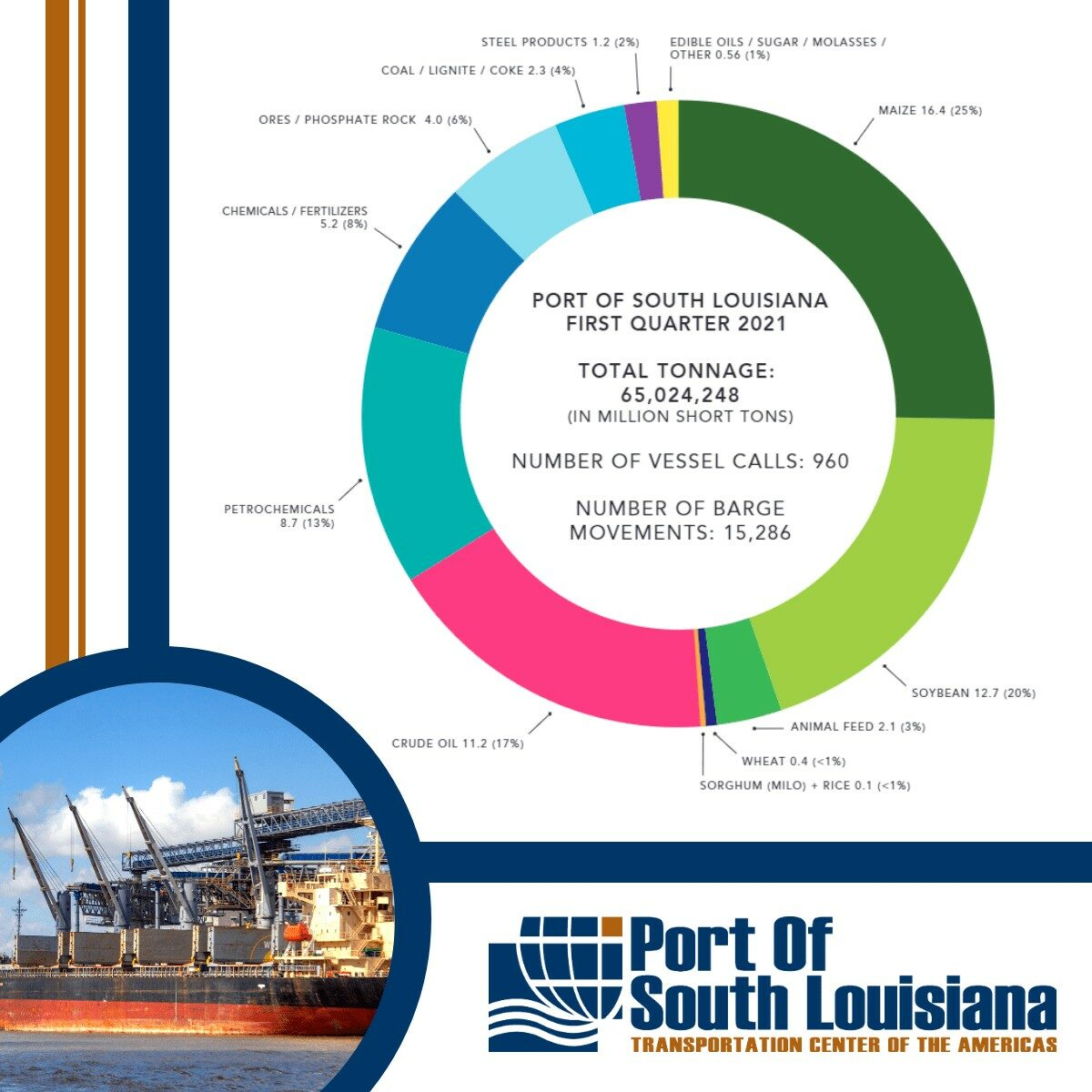 Based on the chart above, 2021 will be another growth year for the Port of South Louisiana. (Source: Port of South Louisiana)